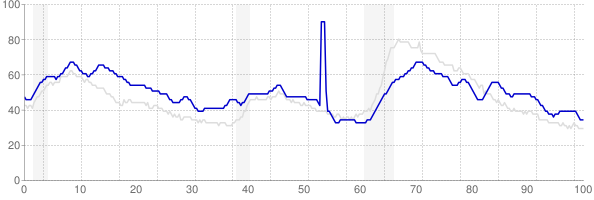 Louisiana monthly unemployment rate chart from 1990 to July 2019